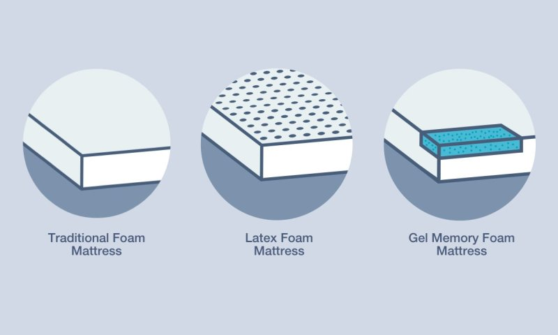 Different types of memory foam mattress