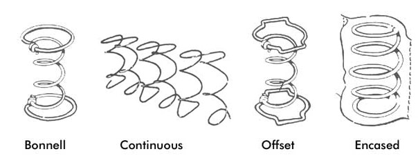 Different types of Innerspring coils
