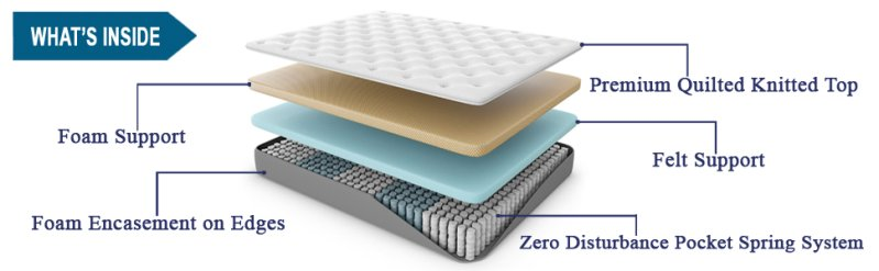 Inside layers of SpringTek Ortho Pocket Spring and High-Density Foam Mattress